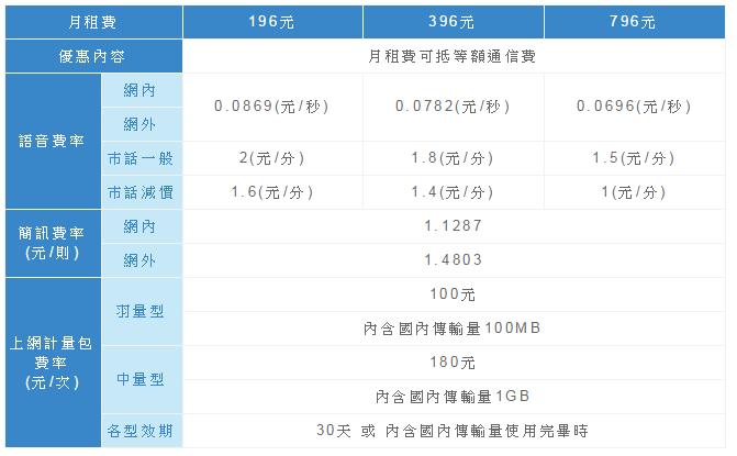 [小資優惠] 中華電信最便宜的4G上網資費 如意卡 131元/1G