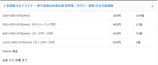 [小資優惠] 2016年 東京上野便宜的行李箱寄物櫃位置、價格、尺寸分享