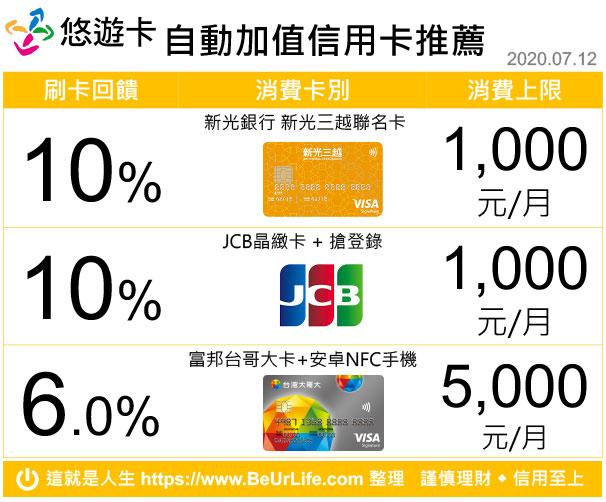 悠遊卡自動加值回饋信用卡推薦表