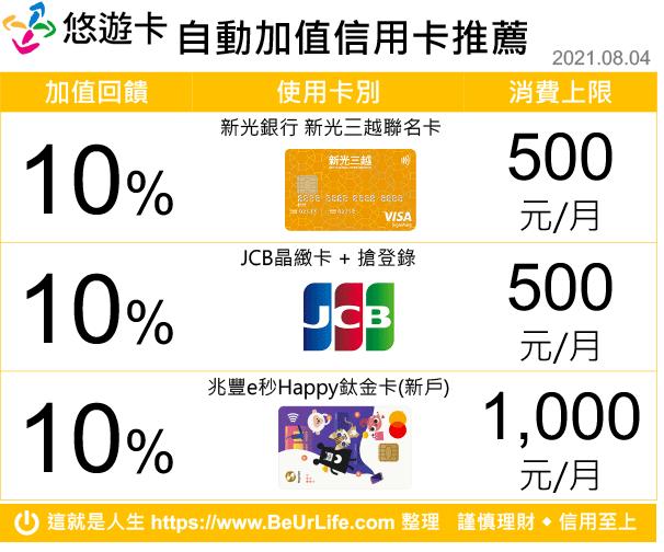 悠遊卡自動加值回饋推薦信用卡列表(2021年8月4日更新)