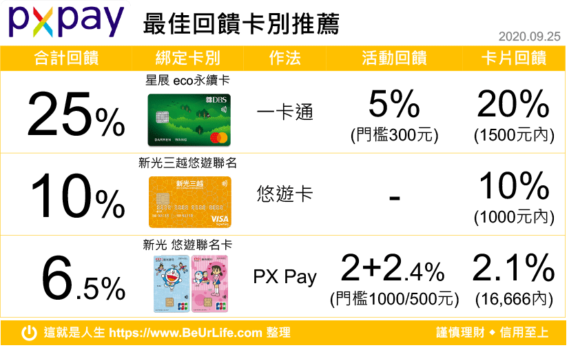 PX Pay最佳支付回饋比較表 0925更新