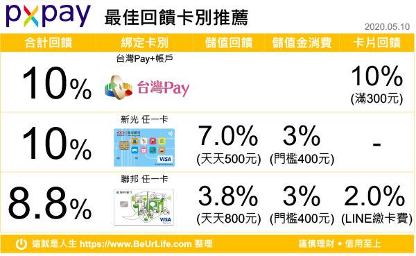 PXPay最佳回饋卡別推薦