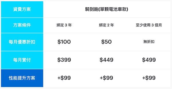 gogoro 電池資費方案:騎到飽(1個電池)