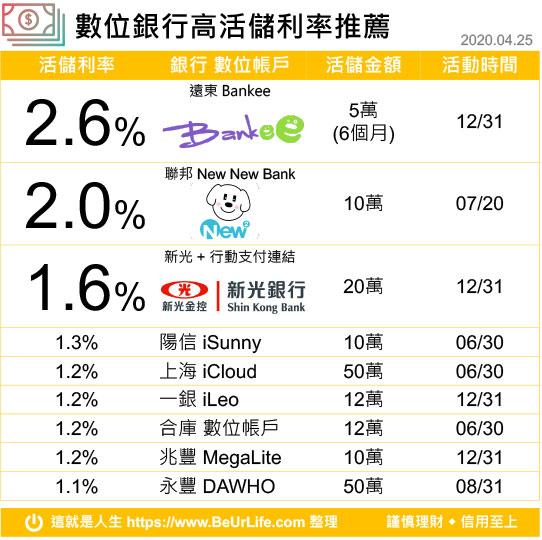 數位銀行高活儲利率比較表