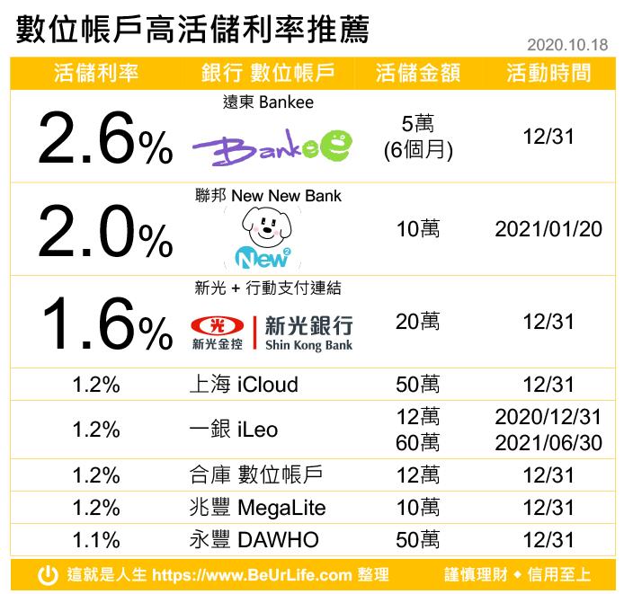數位帳戶銀行高利活存推薦表(202年10月18日更新)