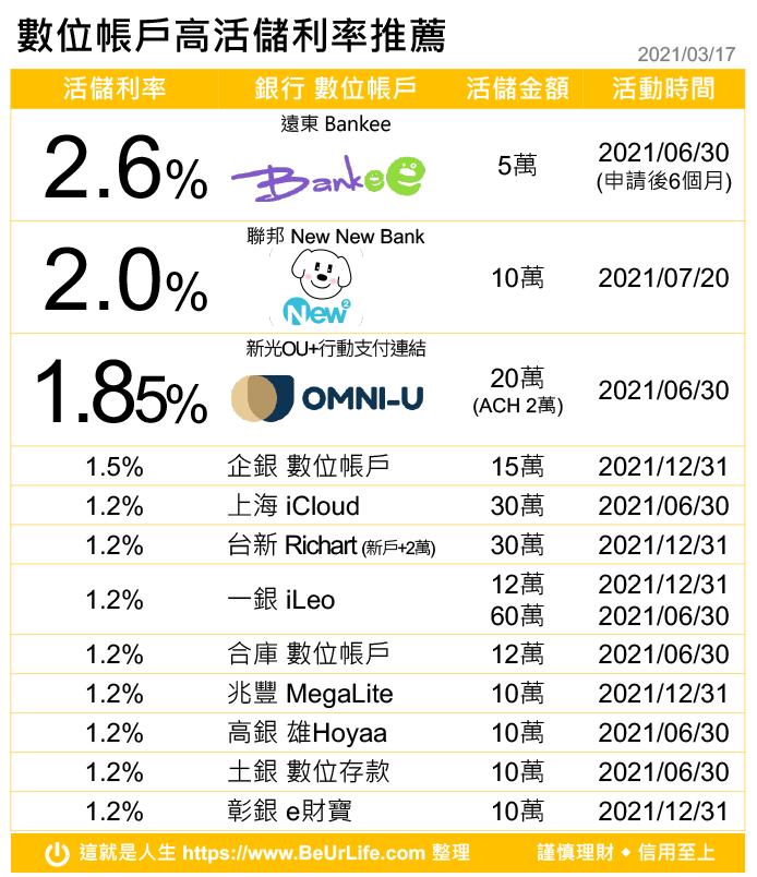 數位帳戶高活存利率排名推薦(2021年3月17日更新)