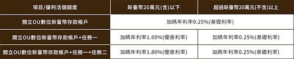 新光銀行 OU數位帳戶活動利率表