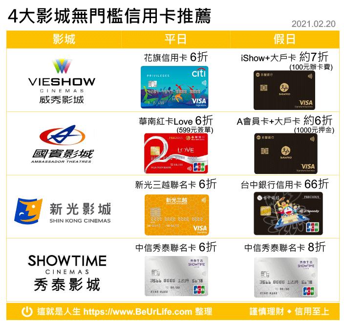 威秀/國賓/新光/秀泰影城信用卡推薦一覽圖