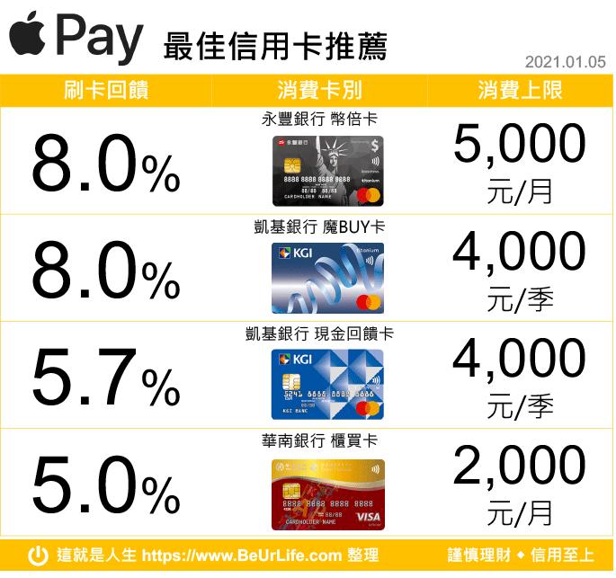 Apple Pay 回饋行動支付最佳信用卡(2021年1月5日更新)