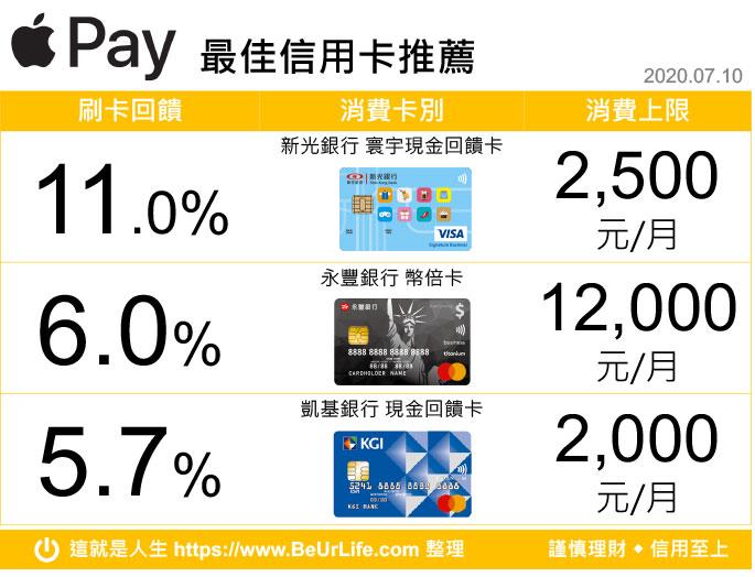 Apple Pay 最佳信用卡搭配回排行榜