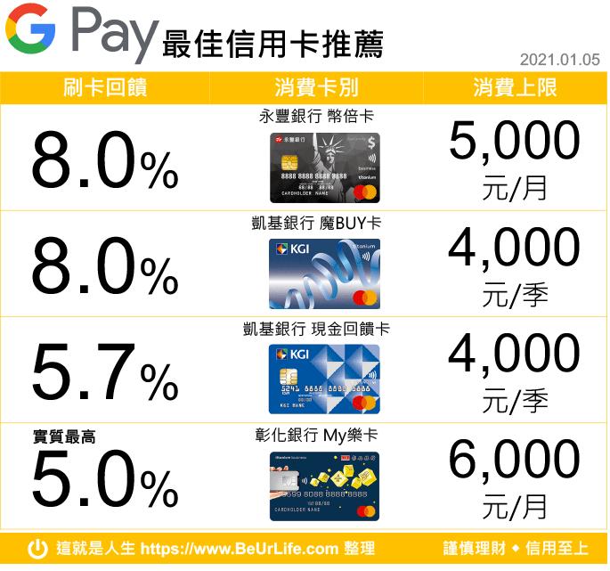 Google Pay 回饋行動支付最佳信用卡(2021年1月5日更新)