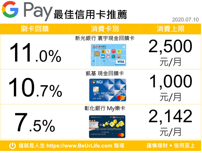 Google Pay 最佳信用卡搭配回排行榜