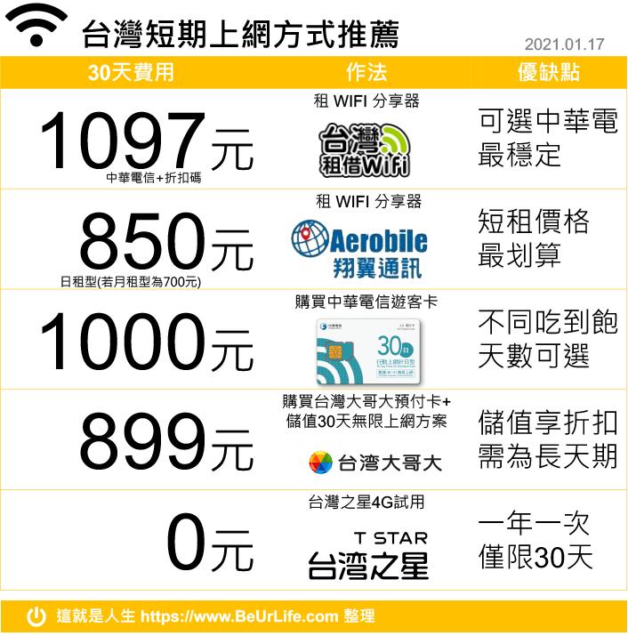 台灣短期上網方案推薦一覽表(2021年1月17日更新)