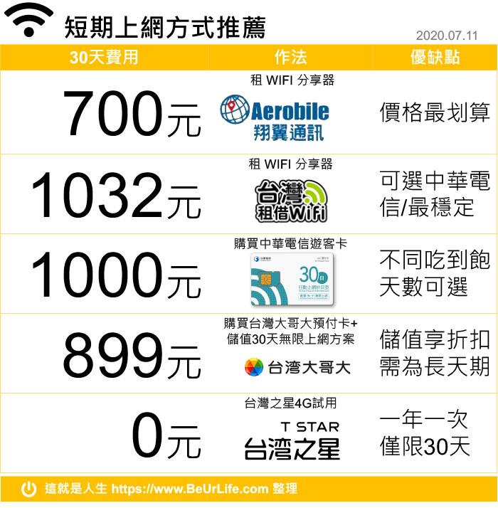 台灣短期上網方比較推薦彙整表