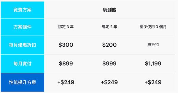 gogoro 電池資費方案:騎到飽(2個電池)