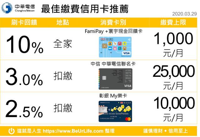 中華電信繳費信用卡回饋排行榜