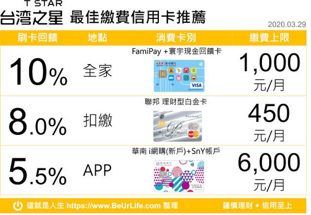 台灣之星繳費信用卡回饋排行榜