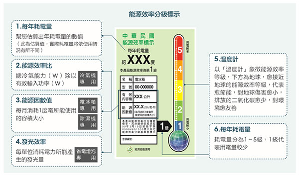 能源效率分級標示說明