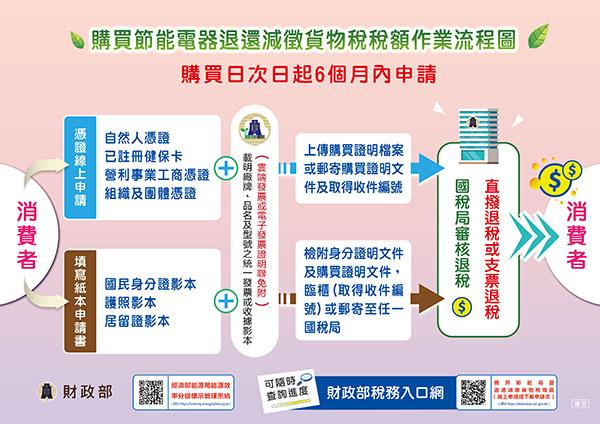 退還減徵貨物稅作業流程圖