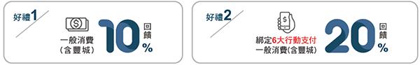 永豐銀行新戶享10%、行動支付20%回饋,上限500元於豐城抵用
