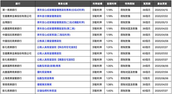 內政部不動產資訊平台房貸利率查詢