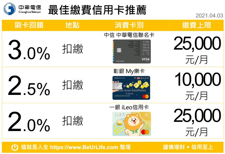 中華電信繳費 最佳回饋信用卡(2021年4月3日更新)