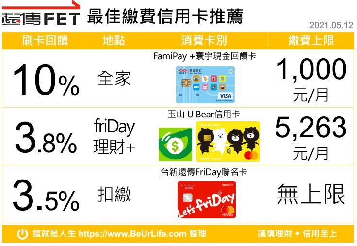 遠傳電信繳費 最佳回饋信用卡(2021年5月12日更新)