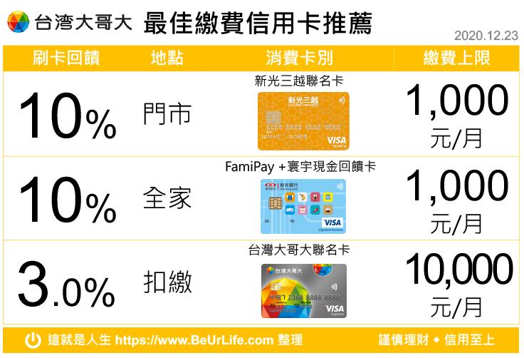台灣大哥大繳費 最佳回饋信用卡