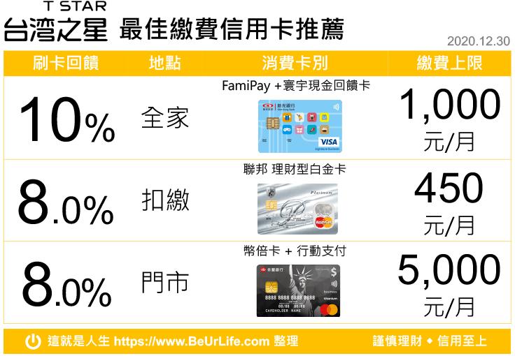 台灣之星繳費 最佳回饋信用卡(2020年12月30日更新)