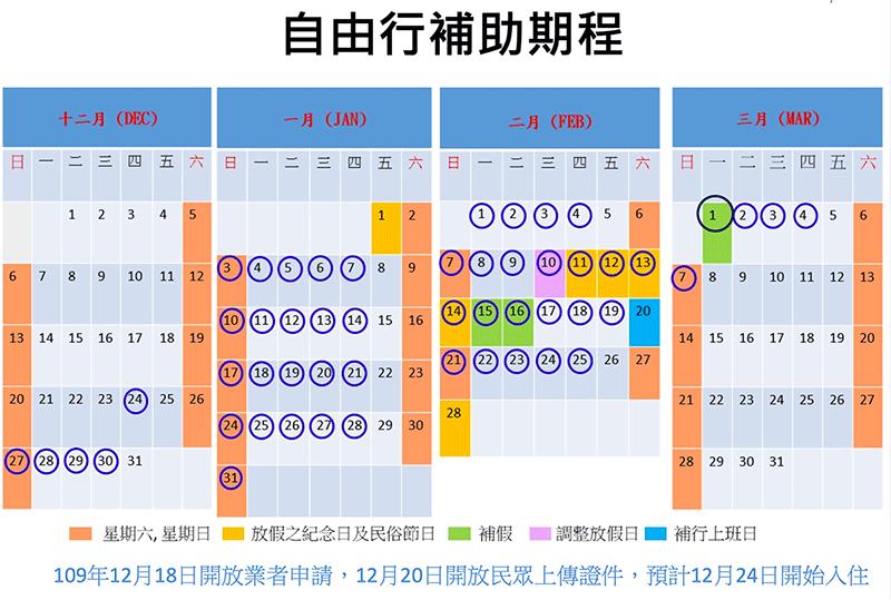 台北加碼Go自由行住宿補助適用時間表