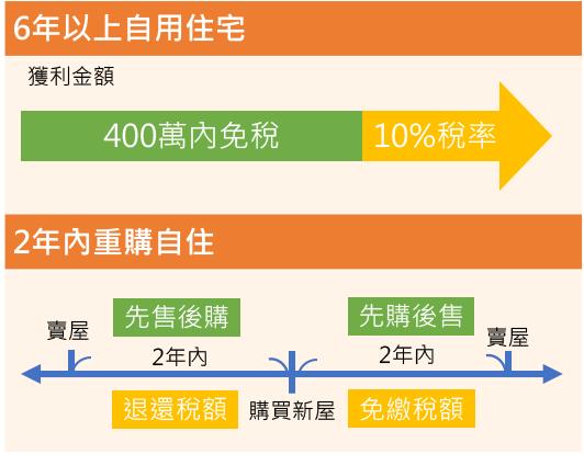 房地合一稅省稅作法:自用住宅和重購自住