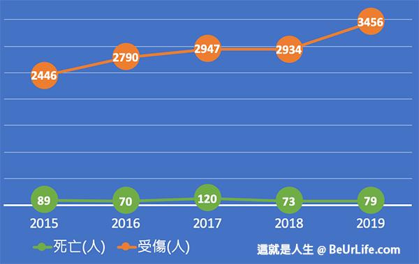 國道車禍死亡/受傷人數趨勢圖(2015~2019年)