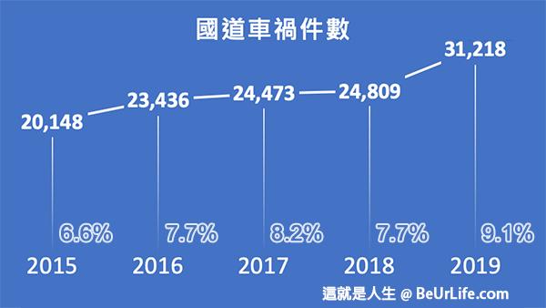 國道車禍發生件數趨勢圖(2015~2019年)