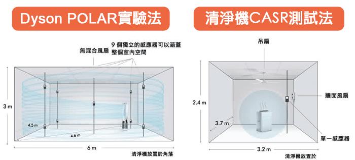 Dyson POLAR實驗法與清淨機CASR測試作法說明