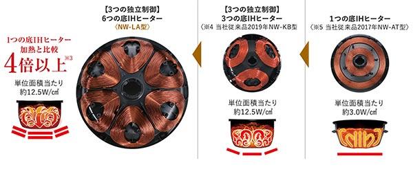 象印IH電子鍋加熱線圈的數量差異