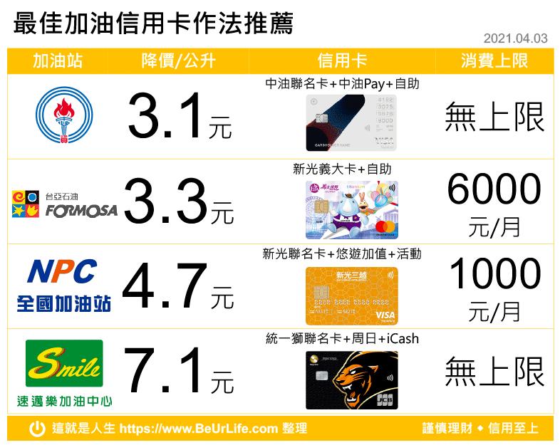 中油/台亞/全國/速邁樂最佳加油信用卡一秒看懂(2021年4月3日更新)