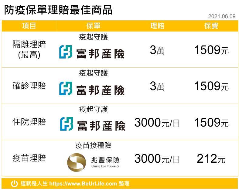 防疫保單理賠項目最佳保險商品(2021年6月9日更新)