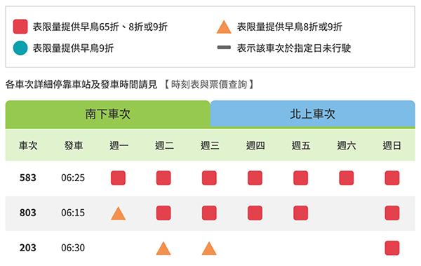高鐵早鳥票適用班次圖示說明